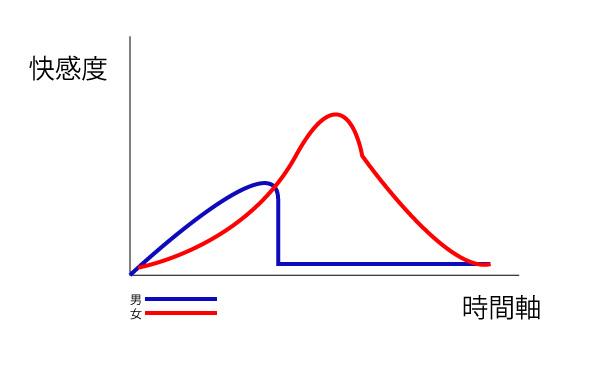 性欲上昇グラフ