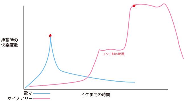 電マと比較時の開館グラフ